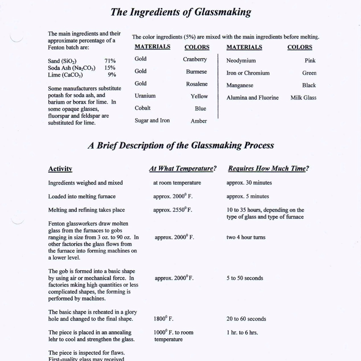 2005 Ingredients of Glassmaking