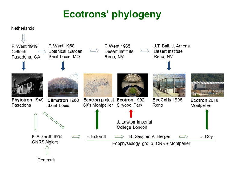 Thanks to:http://www.ecotron.cnrs.fr/index.php/context/historical-perspective