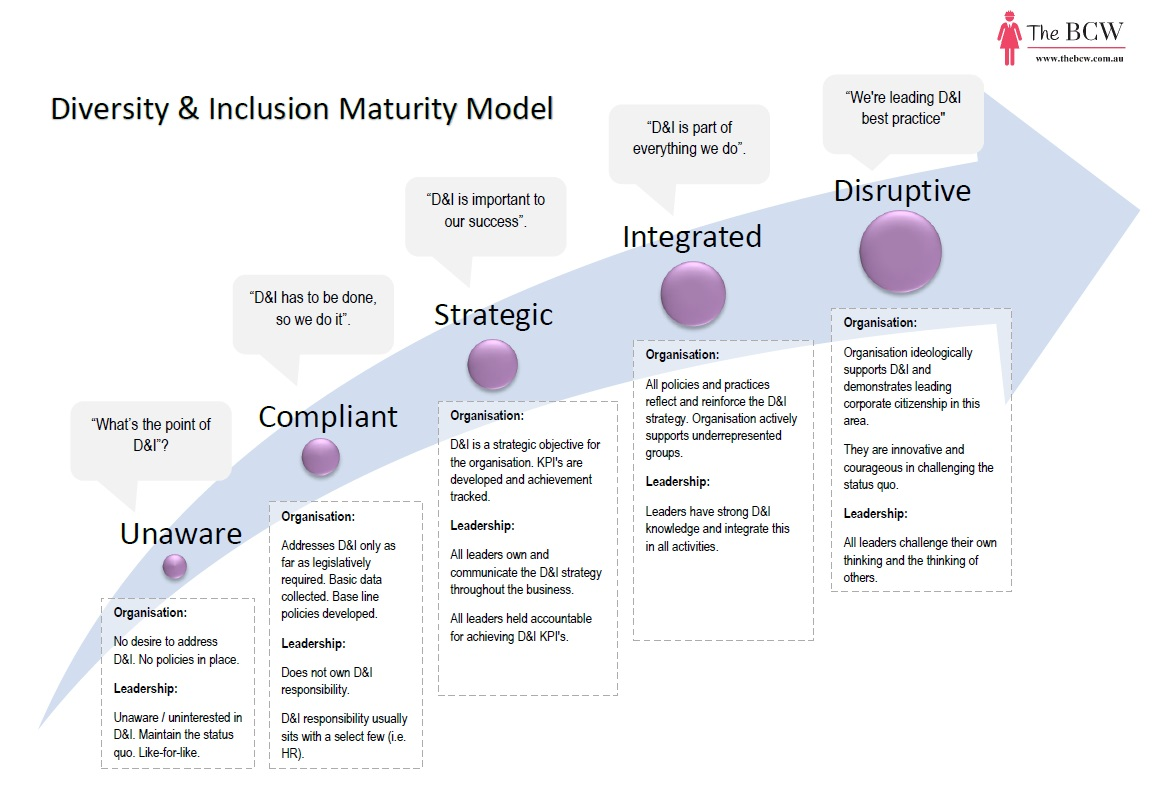 The BCW Diversity and Inclusion Maturity Model.