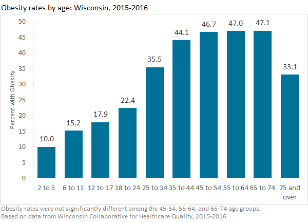 Bar chart with statewide obesity rate estimates by age group. Based on data from the Wisconsin Collaborative for Healthcare Quality, 2015-2016.