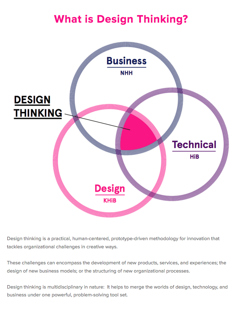 Design thinking dtbergen.png