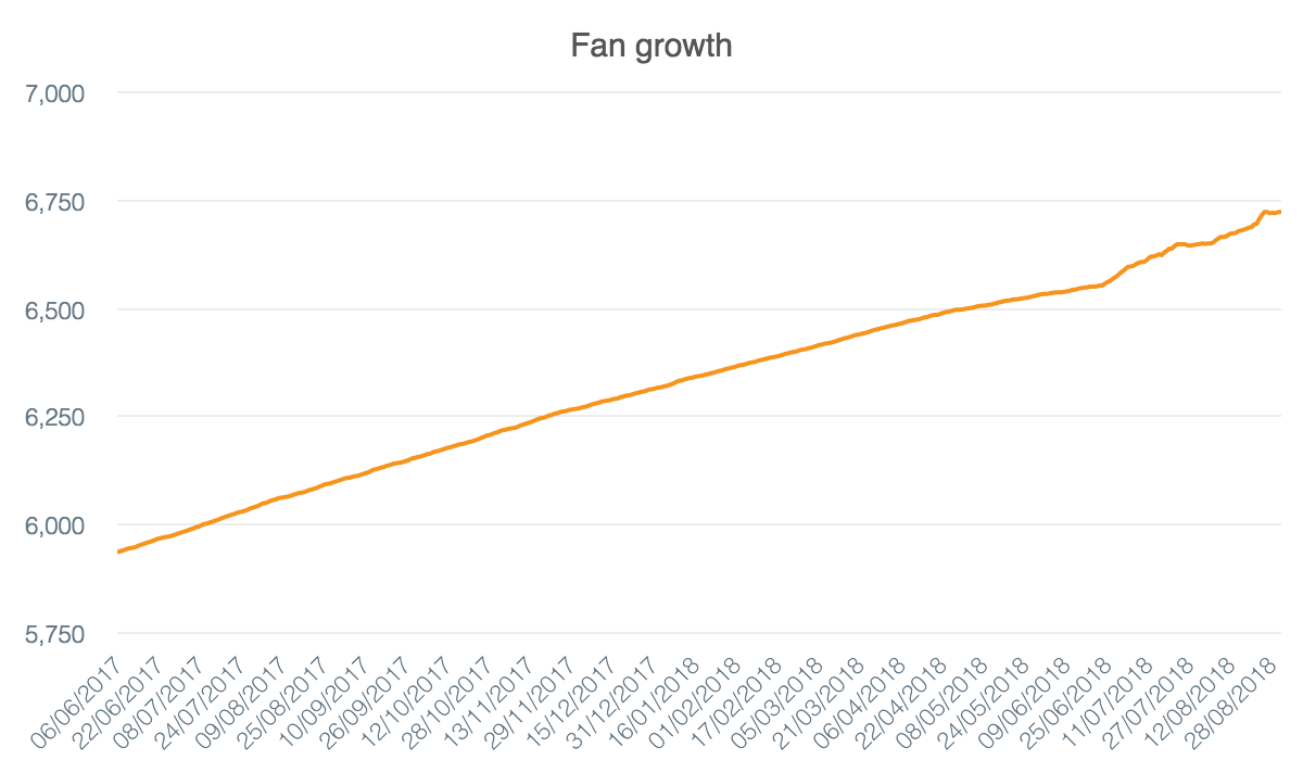 fb-fan-growth (7).png