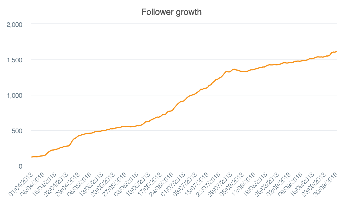 During our engagement period, we grew JumpSpark's Instagram following from less than 100 to over 1.5K with zero paid ads!
