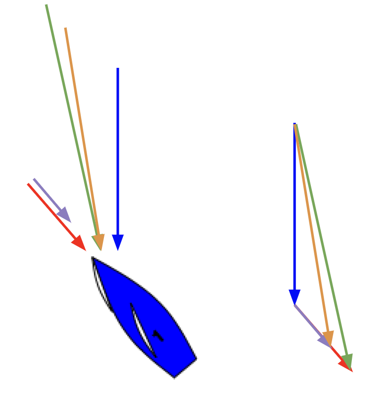 Boat speed (red) and true wind (blue) combine to make apparent wind (green) until the boat hits chop, at which point speed drops (becoming purple) and apparent wind decreases and shifts aft (orange). Speed then builds again until it is back where it started and apparent wind adjusts accordingly.