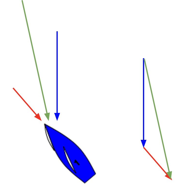 Red is the negative velocity of the boat. Blue is the true wind. Green is the apparent wind created by adding true wind to negative velocity.