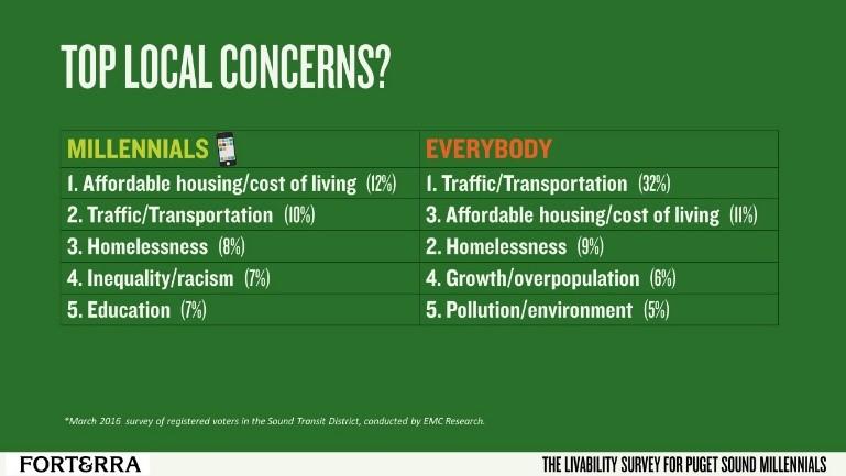 top local concerns.jpg