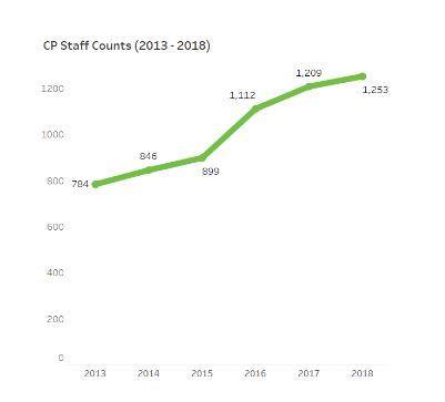 CP staff count 2013-2018.JPG