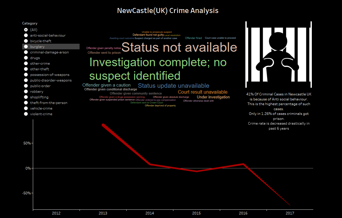 Crime in New Castle UK
