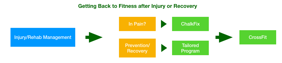 How we can help you with an injury