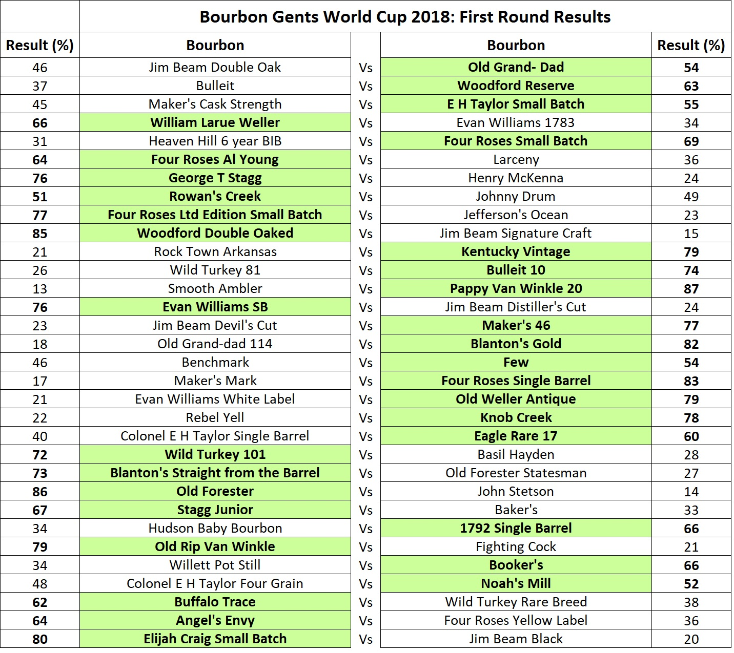 64 teams were entered into the first round and only those in 'Green' have made it through to R2