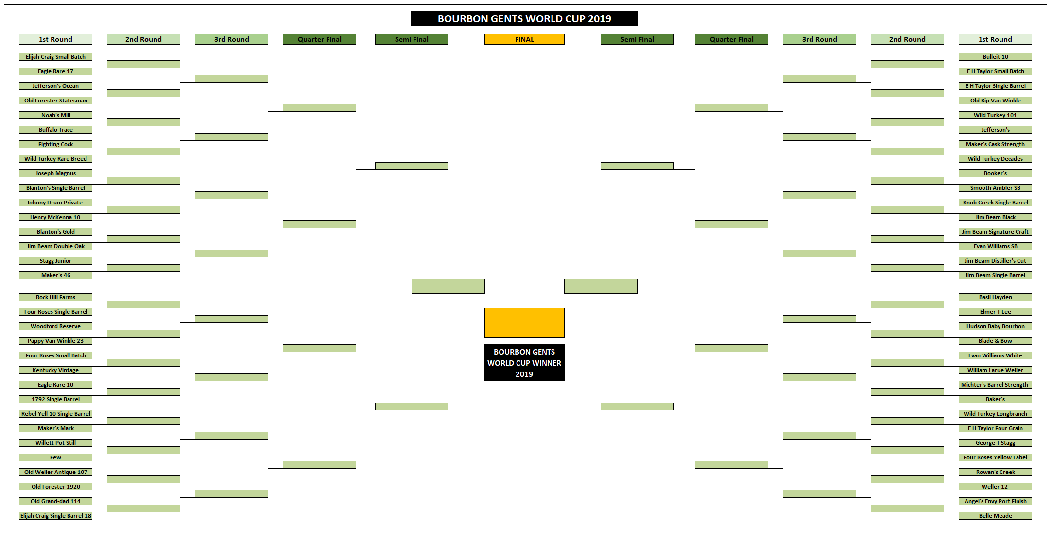 The 1st round draw for the 2019 Bourbon World Cup. Can you predict the Finalists?