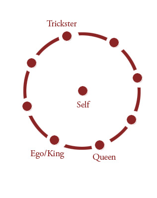 This is a model that shows the Self as a separate entity that can observe the archetypes within us.