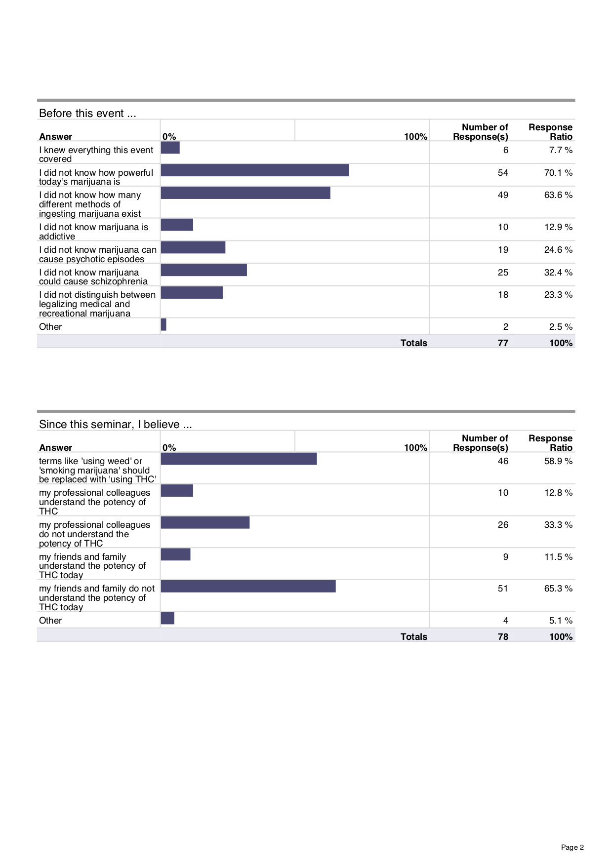 Marijuana Event Survey p2 May 6, 2019 copy.jpg