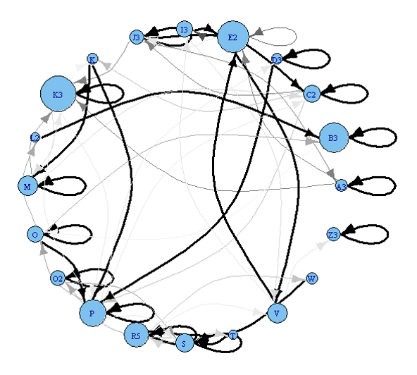 A network describing morning singing in a male Adelaide's warbler. Circles (nodes) represent different song types, and their size shows how common they are. Arrows (edges) represent transitions from one song type to the next, with more common transitions represented by heavier arrows. Graph by Paloma Sanchez-Jauregui.