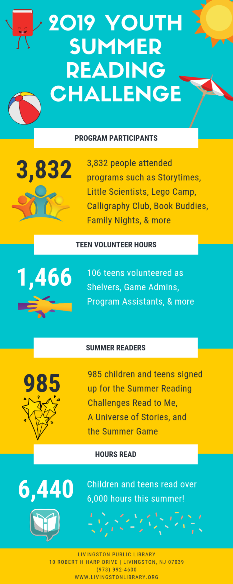 2019 Youth Summer Infograph.png