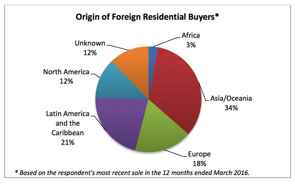 Texas ranked third behind Florida and California for total foreign homebuyer purchases in the latest study.