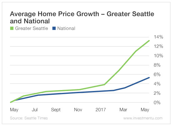 real-estate-bubble-pacific-northwest-1-1-1.jpg
