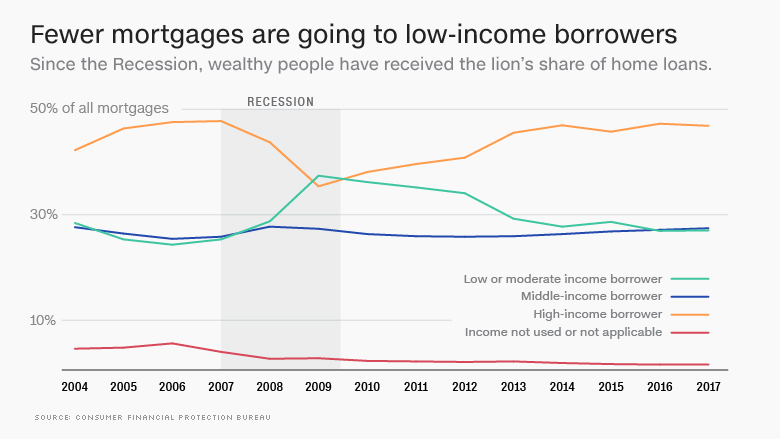 180509183352-mortgage-lending-chart-780x439.jpg