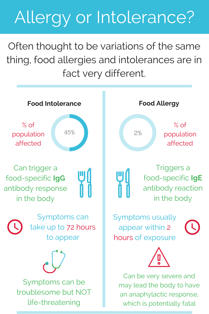 Allergy-or-Intolerance-3.png