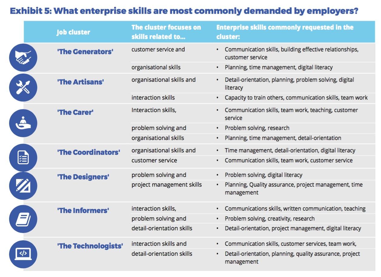 Source: FYA (2015). The New Work Mindset.