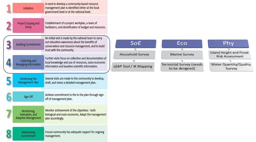 Reimaanlok Process Diagram