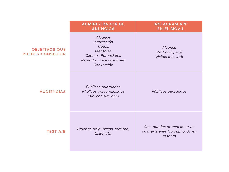 Tabla comparativa entre anuncios para Instagram creados a través del móvil y del administrador de anuncios.
