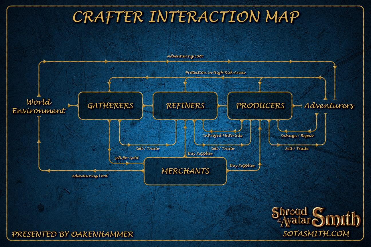 crafter_interaction_map.png