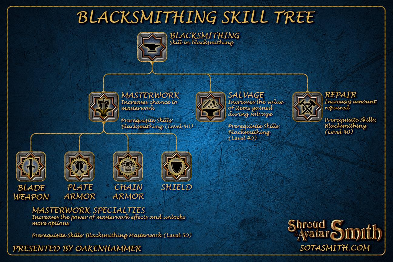 blacksmithing_skill_tree.png