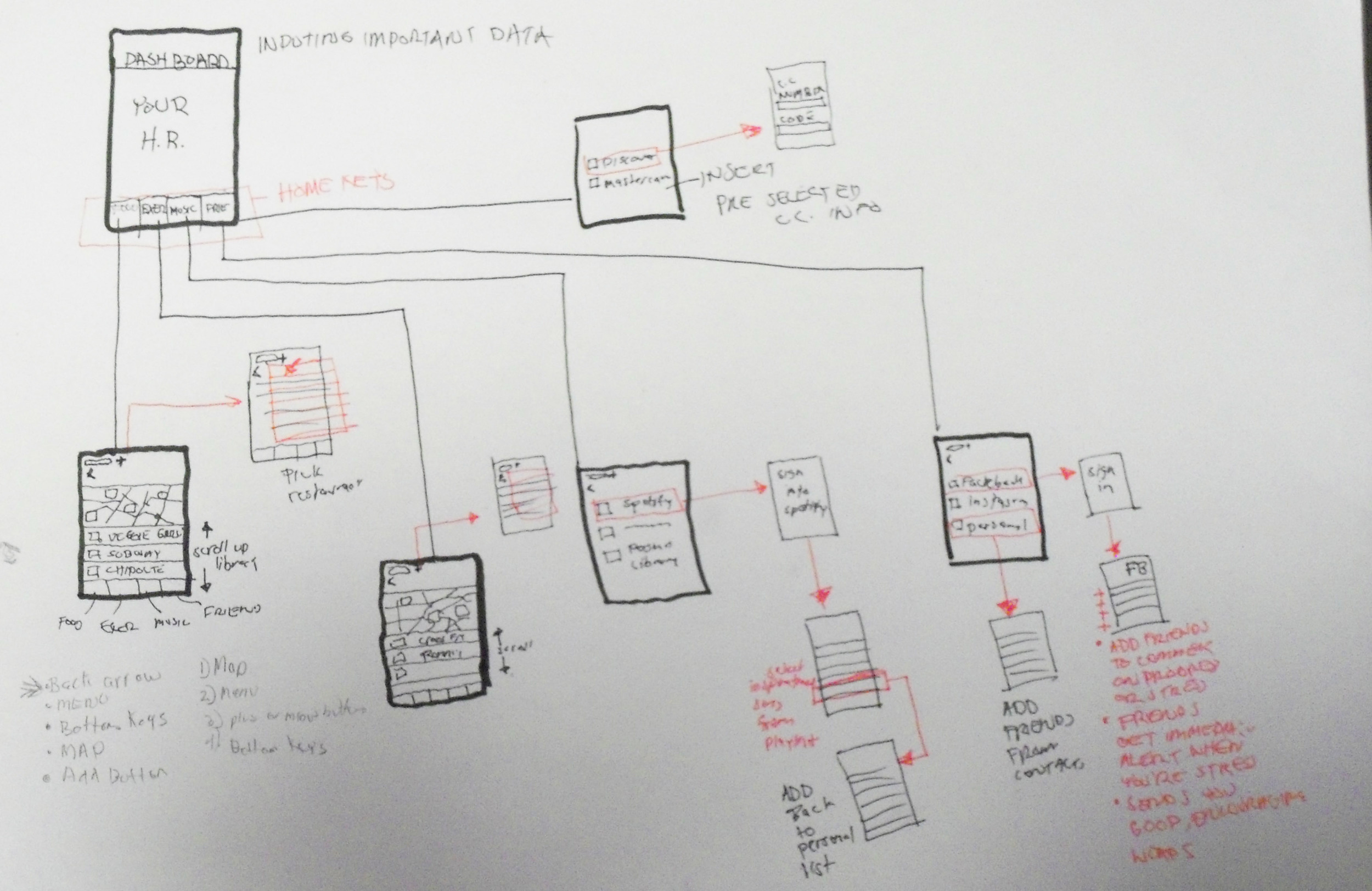 Process Dashboard with 5 activities