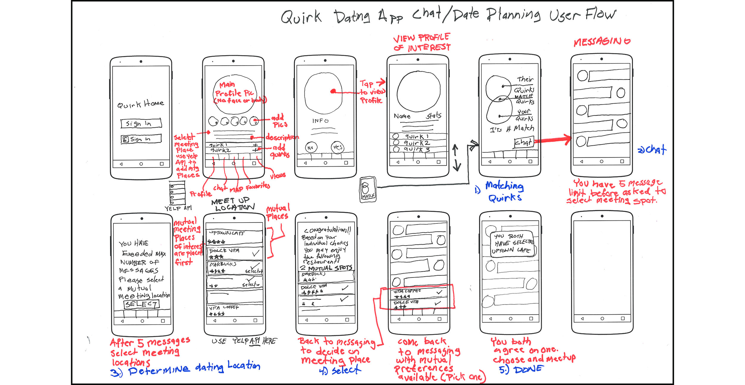 wireframes sketches user flow.jpg