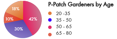 P-Patch Gardener.png