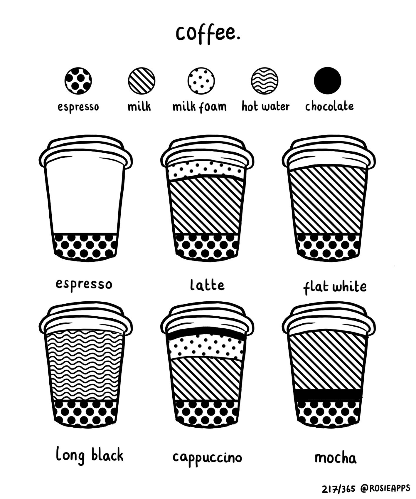 August-217-365 Coffee Types.jpg