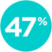 47percent.png