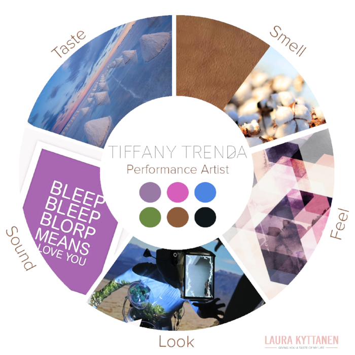 Laura Kyttanen Sensorial Brand Wheel is not to be reused without permission.