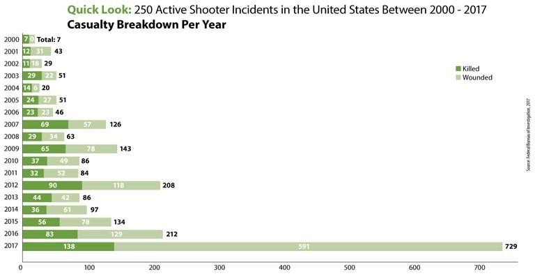 FBI 2000 - 2017 active shooter stats 2.png.jpg