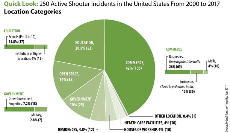 FBI 2000 - 2017 active shooter stats 3.png.jpg