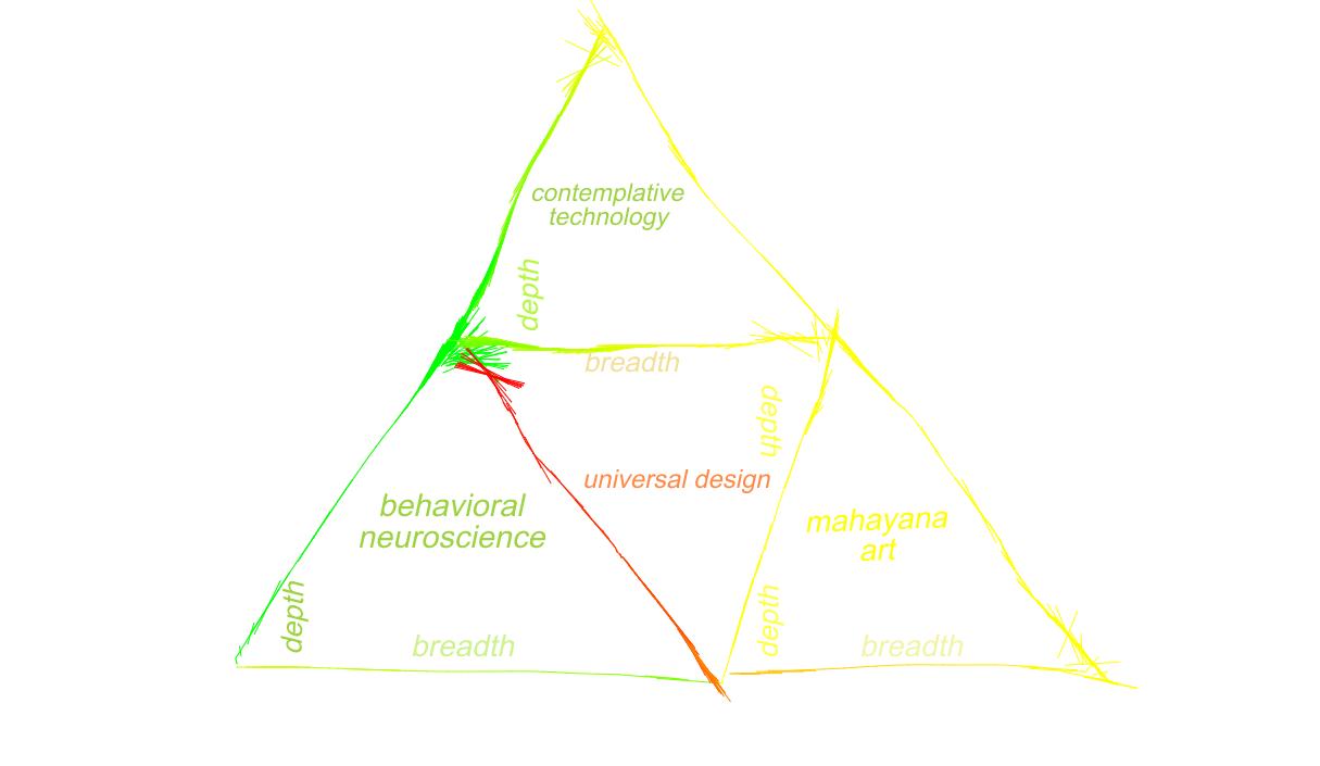 to pyramidal