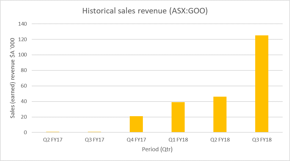 Historical Sales Revenue & Q3FY18 Actual