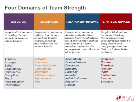 StrengthsFinder Singapore Domains of Leadership Strength Gallup Coach Victor Seet