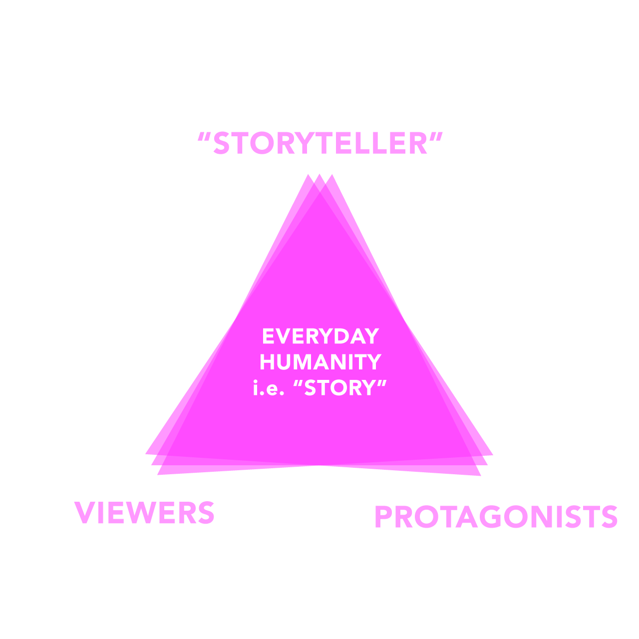 Storytelling-Triangle.png