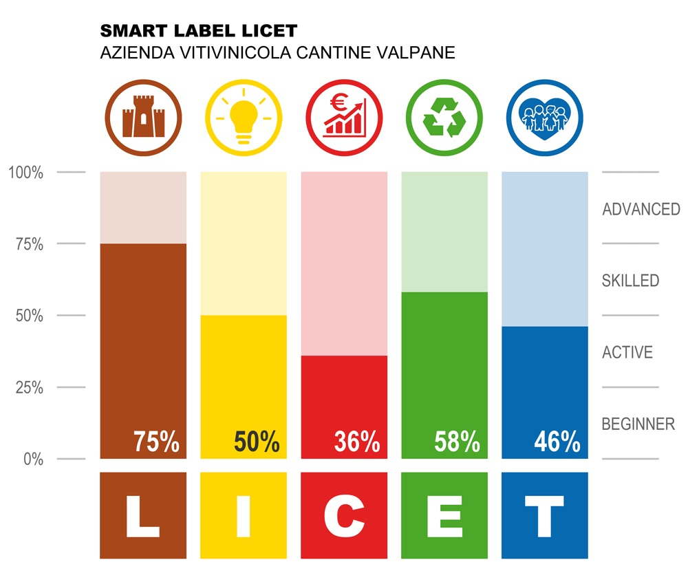 The Smart Label LICET of Valpane Winery