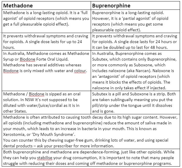 methadone v bupe.PNG