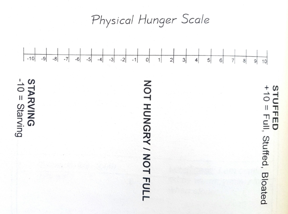 The Hunger Scale, from  If I Am So Smart, Why Can't I Lose Weight: Tools to Get It Done , by Brooke Castillo