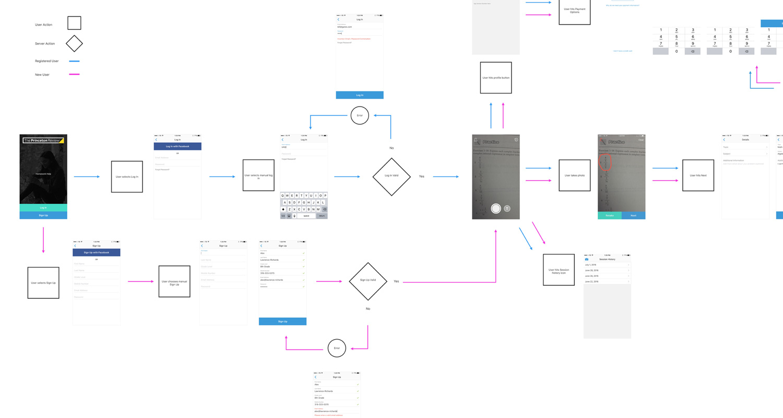 Final user flow (click to enlarge full PDF)