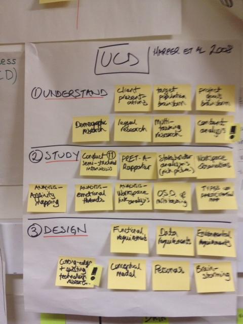 UCD+process.JPG