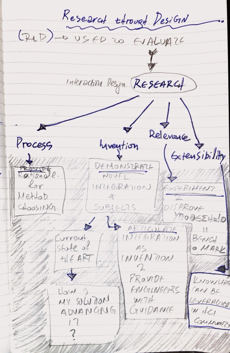 Research through Design approach sketch