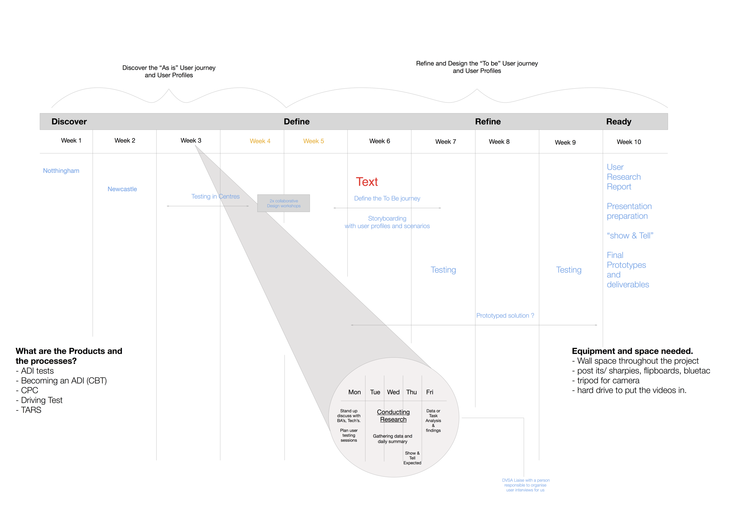 user research plan