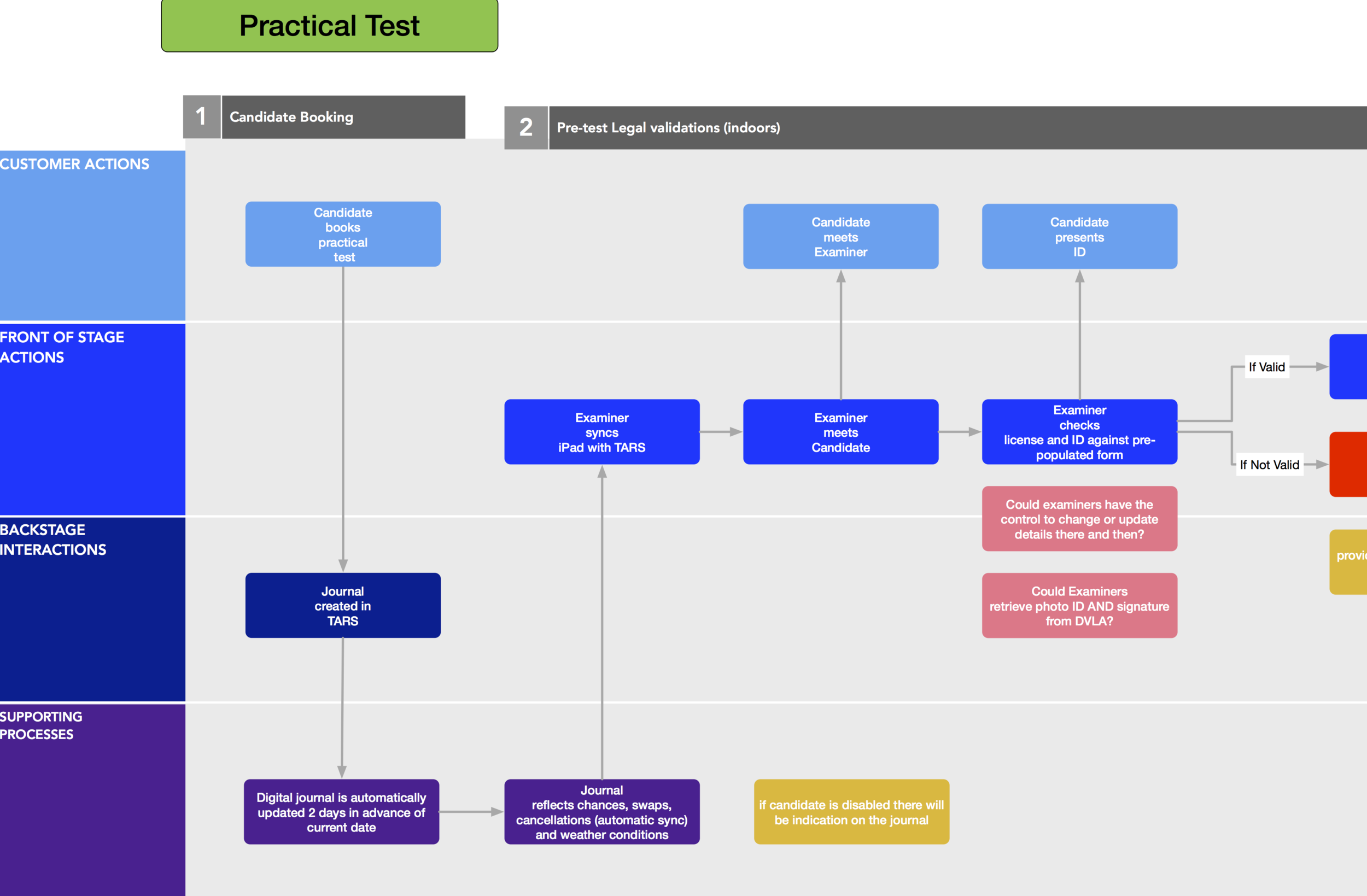 to be user journey of practical driving test