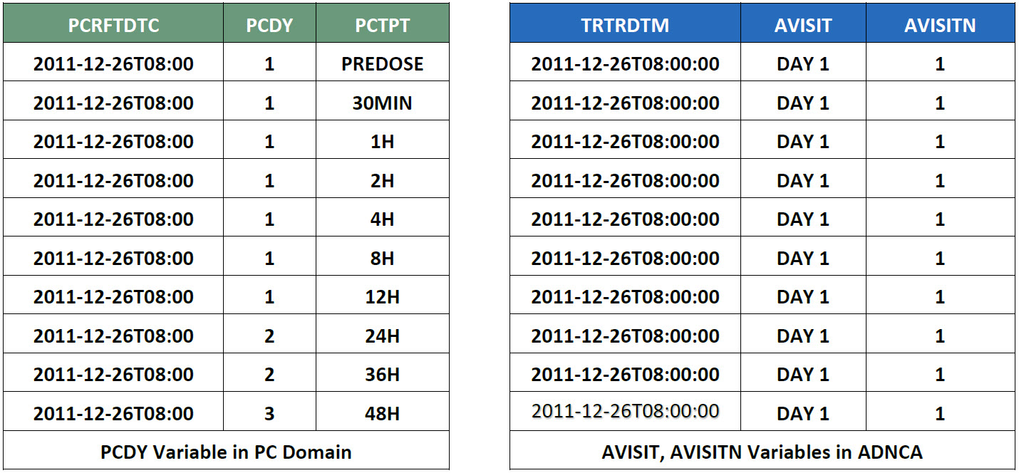 Table 1: Example of Difference between AVISIT in ADNCA and 'day' variables in SDTM