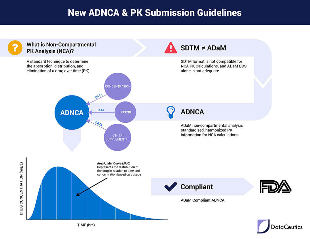 New ADNCA & PK Submission Guidelines